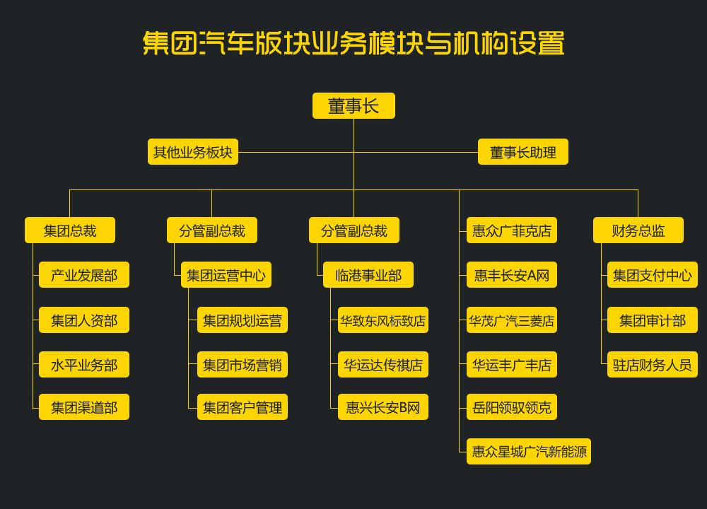 集团结构.jpg